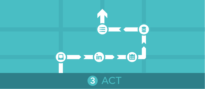 Foundations of Data-driven Selling: Act