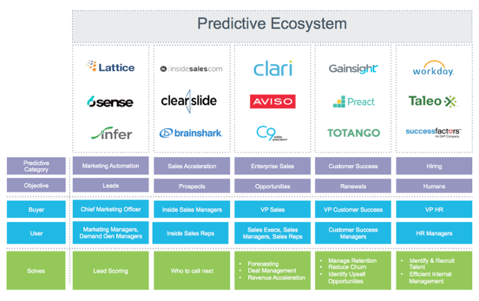Totally Predictable: Your Guide to Analytics at Dreamforce
