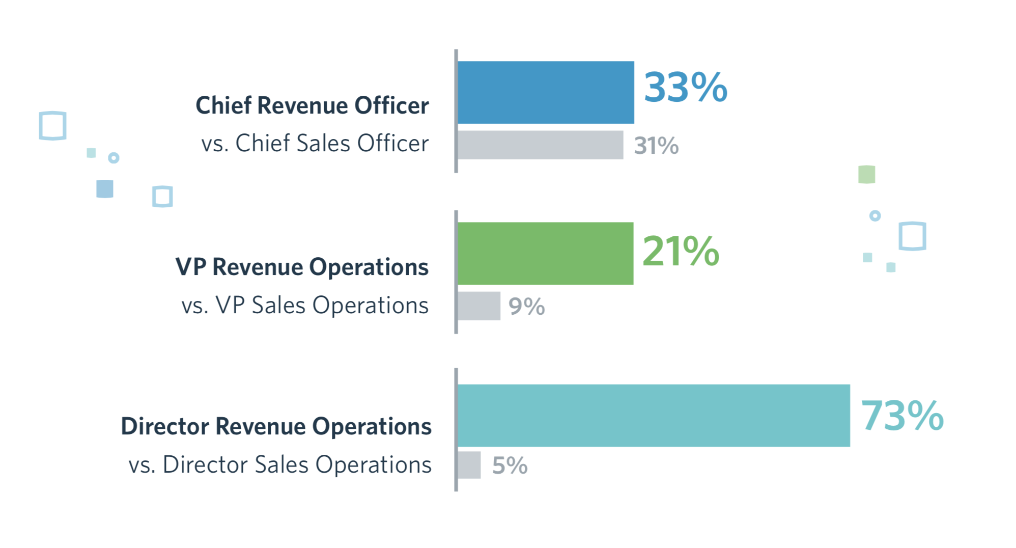 Rise of Revenue Operations